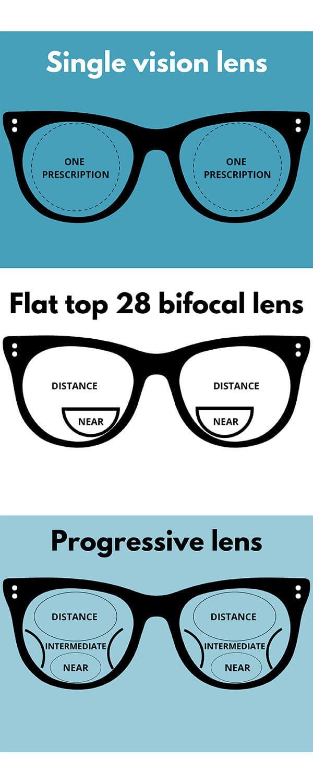 The Eye Group Glasses Lens Options